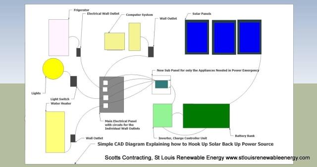 Battery Bank CAD drawing-www.stlouisrenewableenergy.com/solar